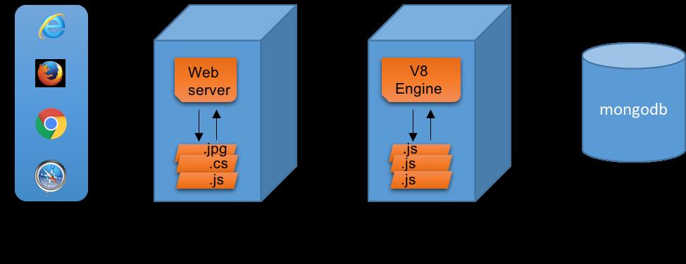 部署NodeJS:让Node应用在后台运行(守护进程)的五种方法