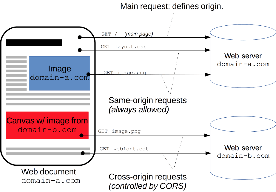 CML变色龙跨域请求错误的问题
